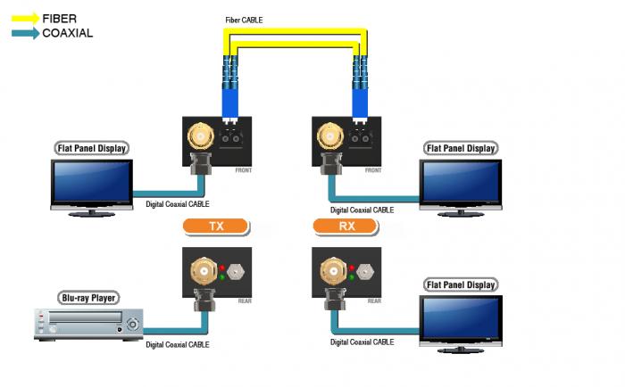 3G/HD/SD-SDI over Single mode SFP-type Fiber Optic Extender Immune to  Pathological